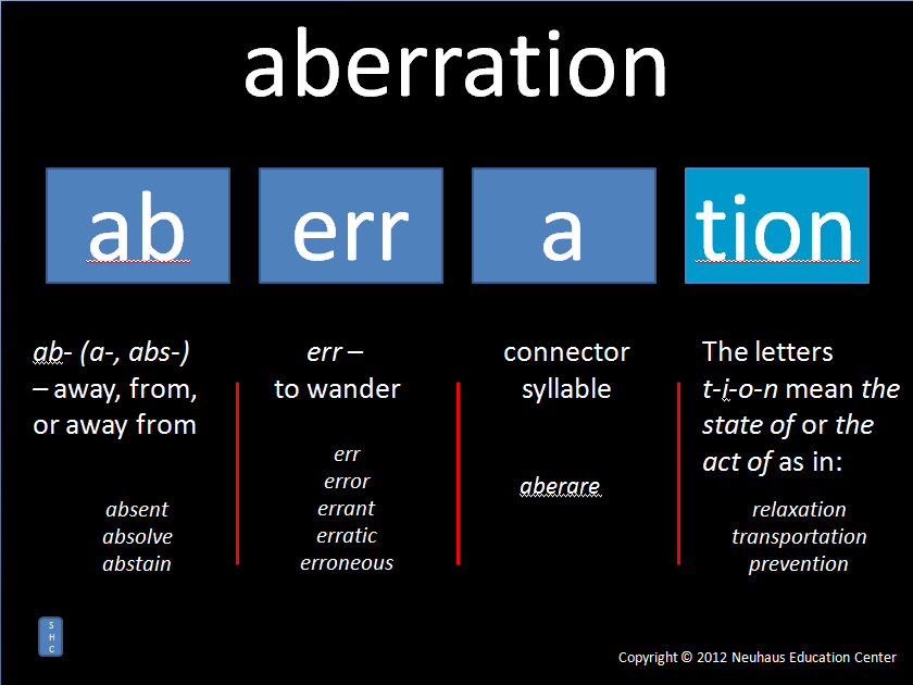aberration - meaning